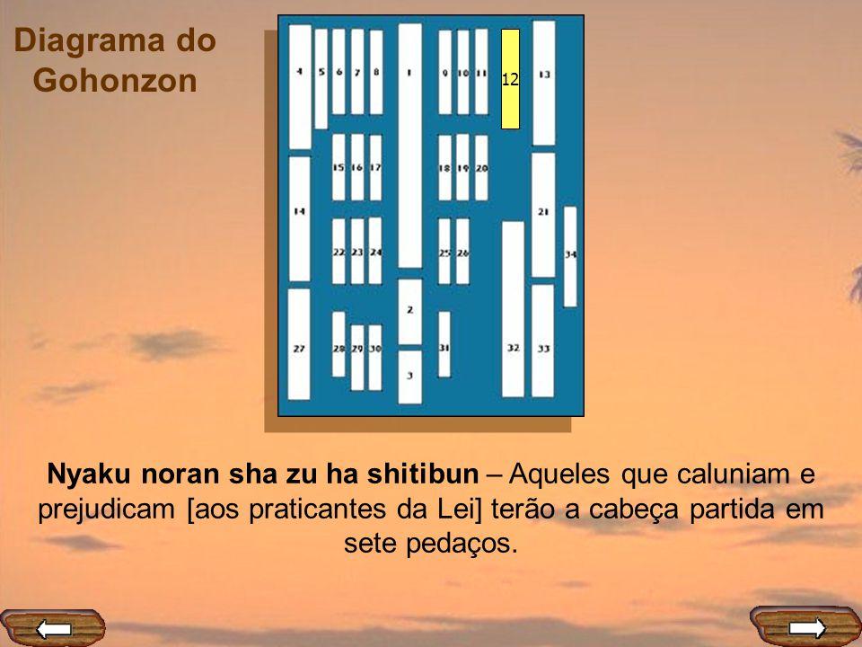 Diagrama do Gohonzon 12 Nyaku noran sha zu ha shitibun – Aqueles que caluniam e prejudicam [aos praticantes da Lei] terão a cabeça partida em sete ped