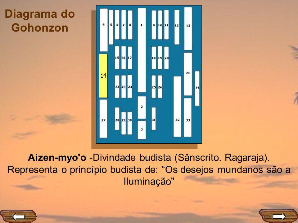 Diagrama do Gohonzon 14 Aizen-myo'o -Divindade budista (Sânscrito. Ragaraja). Representa o princípio budista de: Os desejos mundanos são a Iluminação