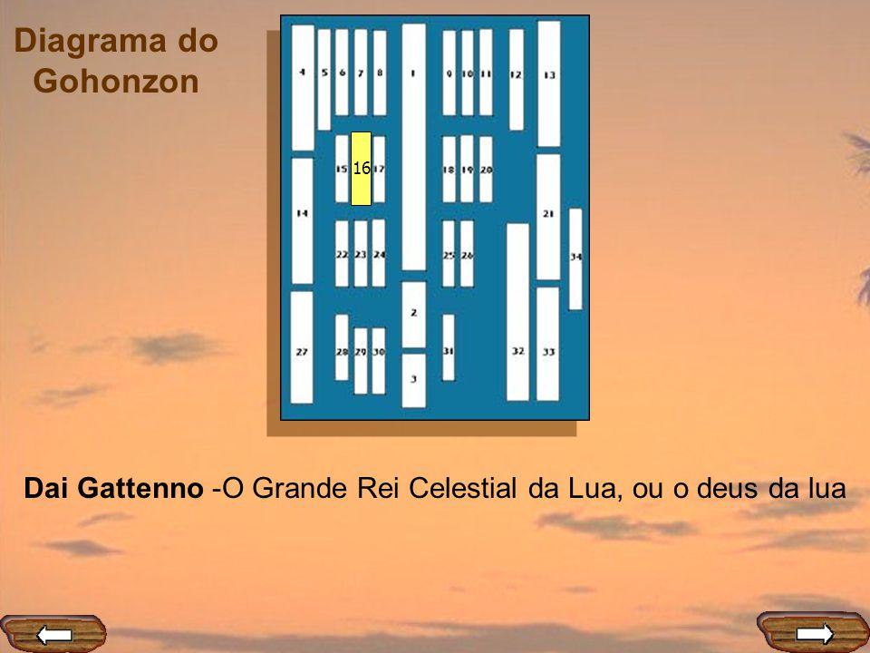 Diagrama do Gohonzon 16 Dai Gattenno -O Grande Rei Celestial da Lua, ou o deus da lua