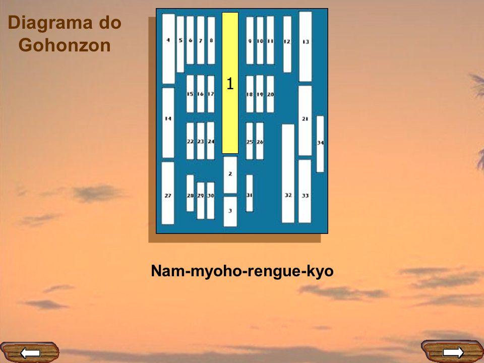 Diagrama do Gohonzon 12 Nyaku noran sha zu ha shitibun – Aqueles que caluniam e prejudicam [aos praticantes da Lei] terão a cabeça partida em sete pedaços.