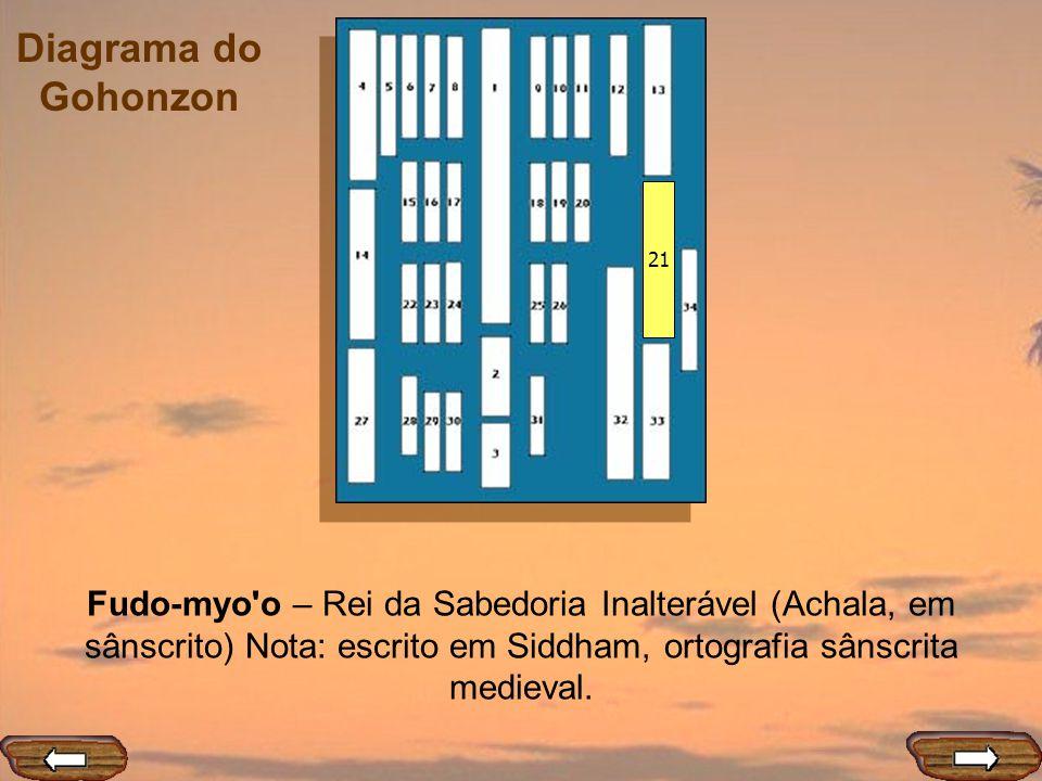 Diagrama do Gohonzon 21 Fudo-myo'o – Rei da Sabedoria Inalterável (Achala, em sânscrito) Nota: escrito em Siddham, ortografia sânscrita medieval.
