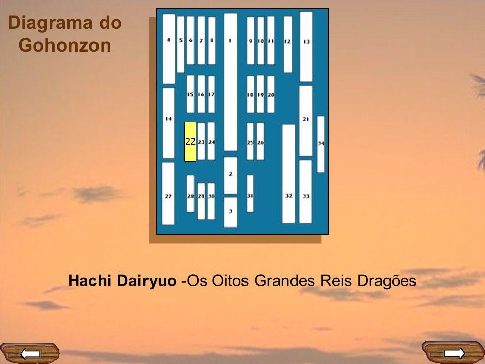 Diagrama do Gohonzon 22 Hachi Dairyuo -Os Oitos Grandes Reis Dragões