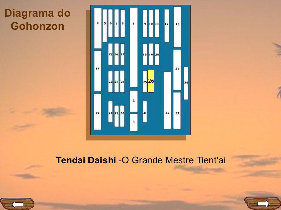 Diagrama do Gohonzon 26 Tendai Daishi -O Grande Mestre Tient'ai