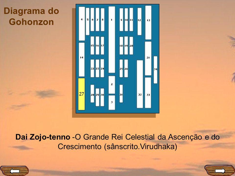Diagrama do Gohonzon 27 Dai Zojo-tenno -O Grande Rei Celestial da Ascenção e do Crescimento (sânscrito.Virudhaka)