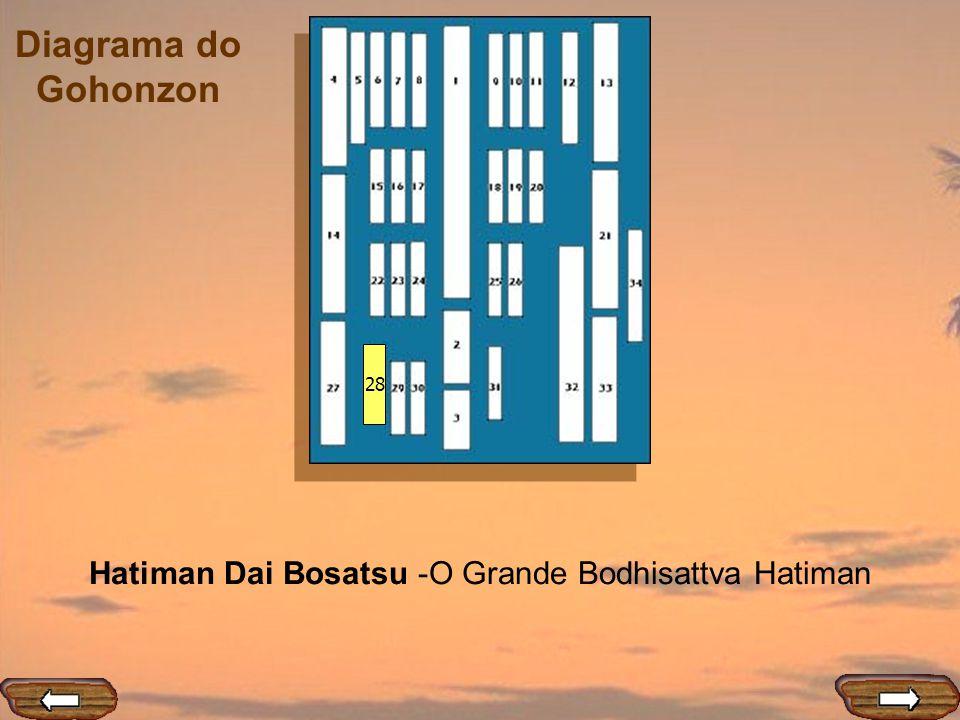 Diagrama do Gohonzon 28 Hatiman Dai Bosatsu -O Grande Bodhisattva Hatiman
