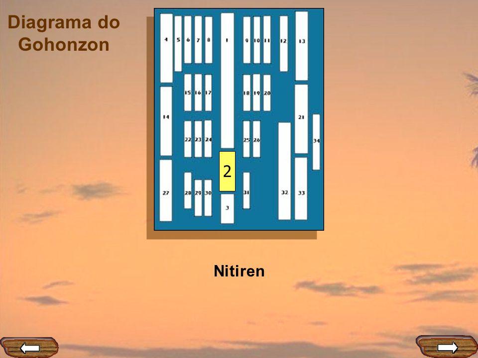Diagrama do Gohonzon 3 Zai gohan -Selo da assinatura pessoal de Nitiren Daishonin.