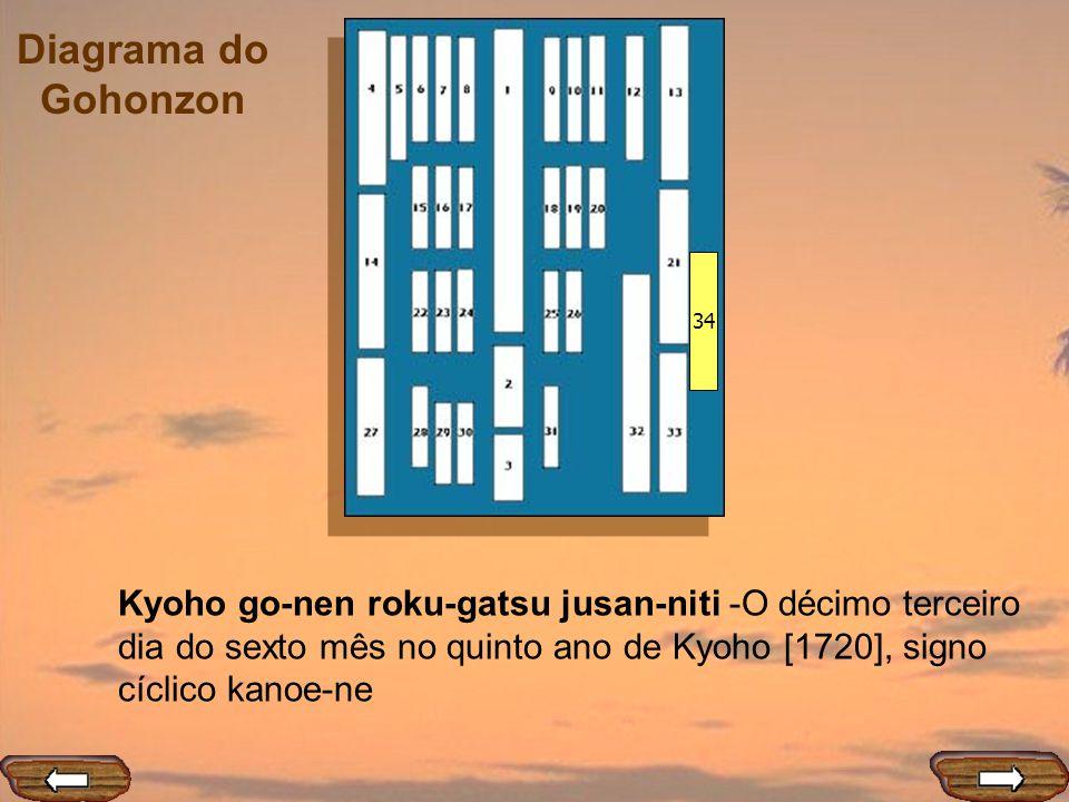 Diagrama do Gohonzon 34 Kyoho go-nen roku-gatsu jusan-niti -O décimo terceiro dia do sexto mês no quinto ano de Kyoho [1720], signo cíclico kanoe-ne