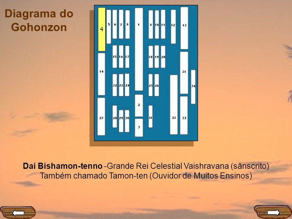 Diagrama do Gohonzon 4 Dai Bishamon-tenno -Grande Rei Celestial Vaishravana (sânscrito) Também chamado Tamon-ten (Ouvidor de Muitos Ensinos)