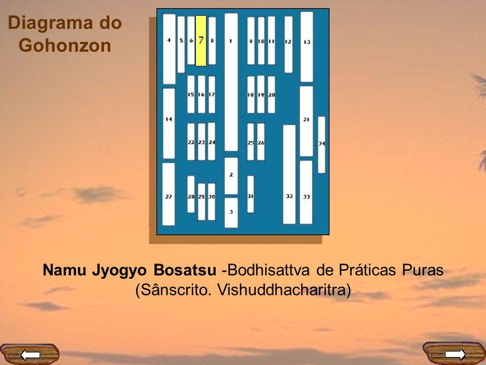 Diagrama do Gohonzon 7 Namu Jyogyo Bosatsu -Bodhisattva de Práticas Puras (Sânscrito. Vishuddhacharitra)