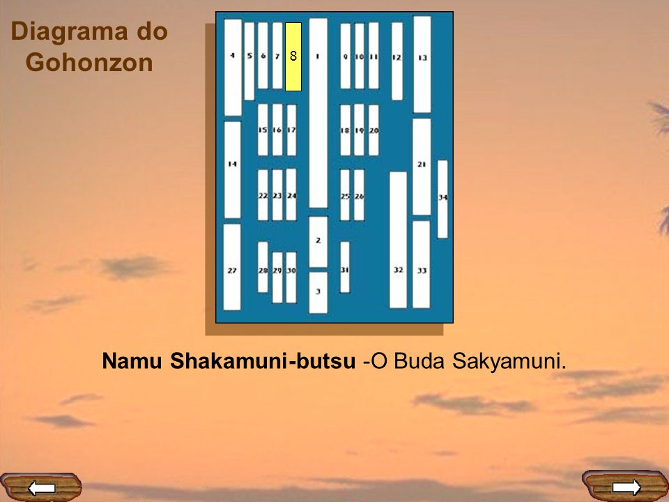 Diagrama do Gohonzon 8 Namu Shakamuni-butsu -O Buda Sakyamuni.