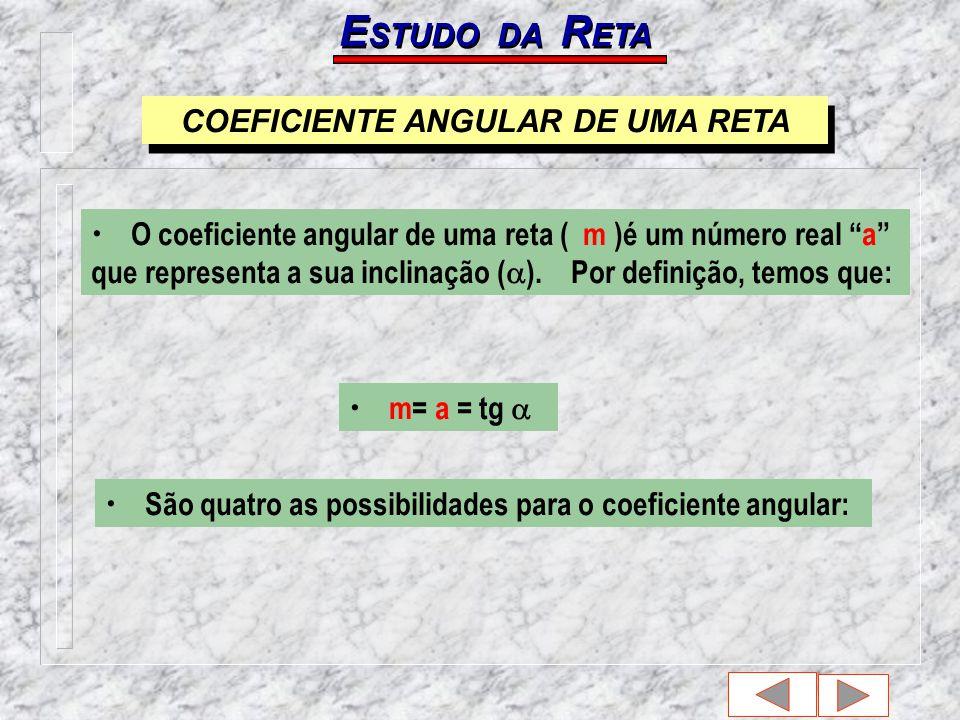 m= a = tg E STUDO DA R ETA O coeficiente angular de uma reta ( m )é um número real a que representa a sua inclinação ( ).