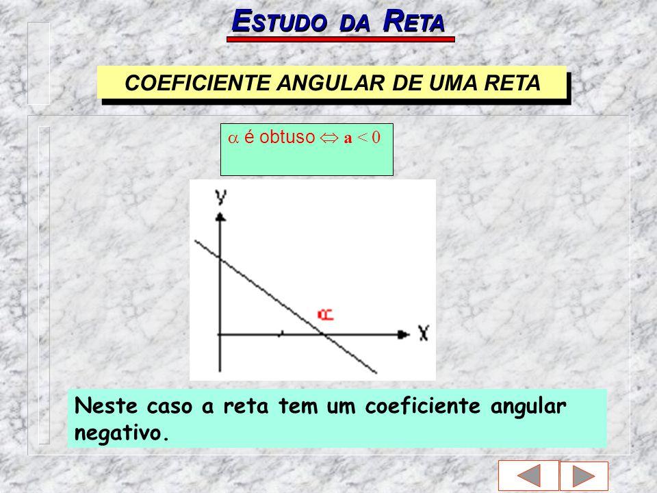 Neste caso a reta tem um coeficiente angular negativo.