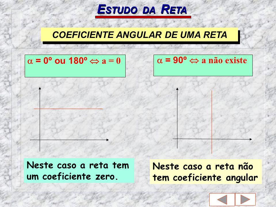 E STUDO DA R ETA = 0º ou 180º a = 0 = 90º a não existe Neste caso a reta tem um coeficiente zero.