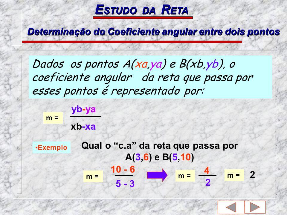 Determinação do Coeficiente angular entre dois pontos E STUDO DA R ETA Dados os pontos A(xa,ya) e B(xb,yb), o coeficiente angular da reta que passa por esses pontos é representado por: m = Exemplo yb-ya xb-xa Qual o c.a da reta que passa por A(3,6) e B(5,10) m = 10 - 6 5 - 3 m = 4 2 2