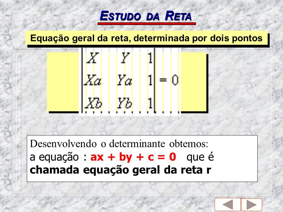E STUDO DA R ETA Desenvolvendo o determinante obtemos: a equação : ax + by + c = 0 que é chamada equação geral da reta r Equação geral da reta, determinada por dois pontos