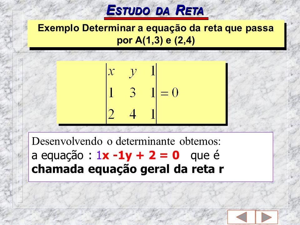 E STUDO DA R ETA Desenvolvendo o determinante obtemos: a equação : 1x -1y + 2 = 0 que é chamada equação geral da reta r Exemplo Determinar a equação da reta que passa por A(1,3) e (2,4)