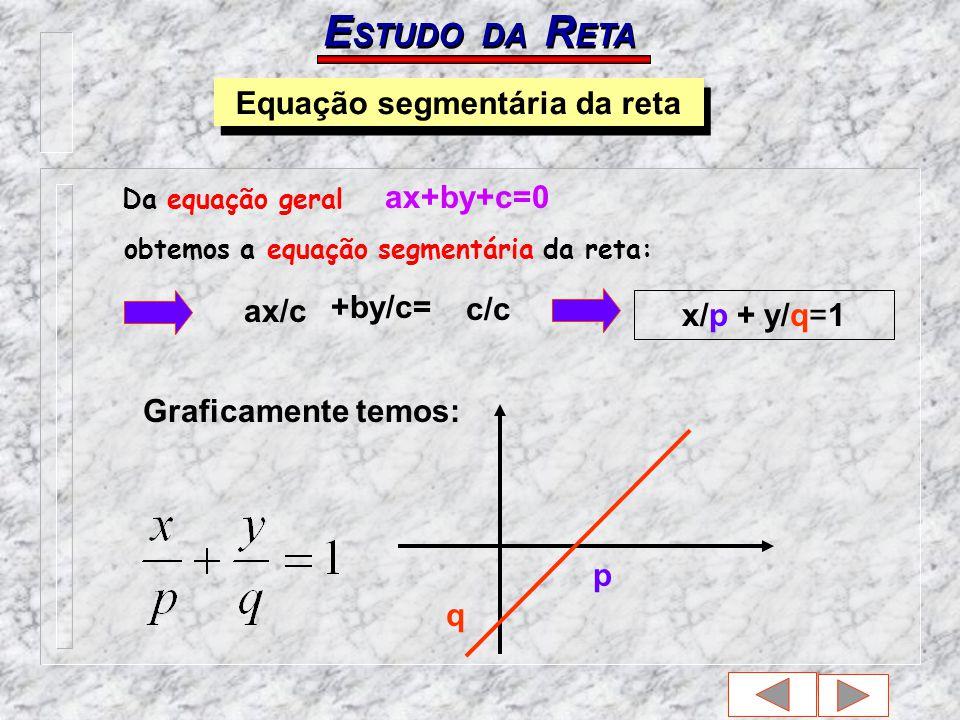 E STUDO DA R ETA Equação segmentária da reta Da equação geral ax+by+c=0 obtemos a equação segmentária da reta: x/p + y/q=1 ax/c +by/c= c/c Graficamente temos: q p