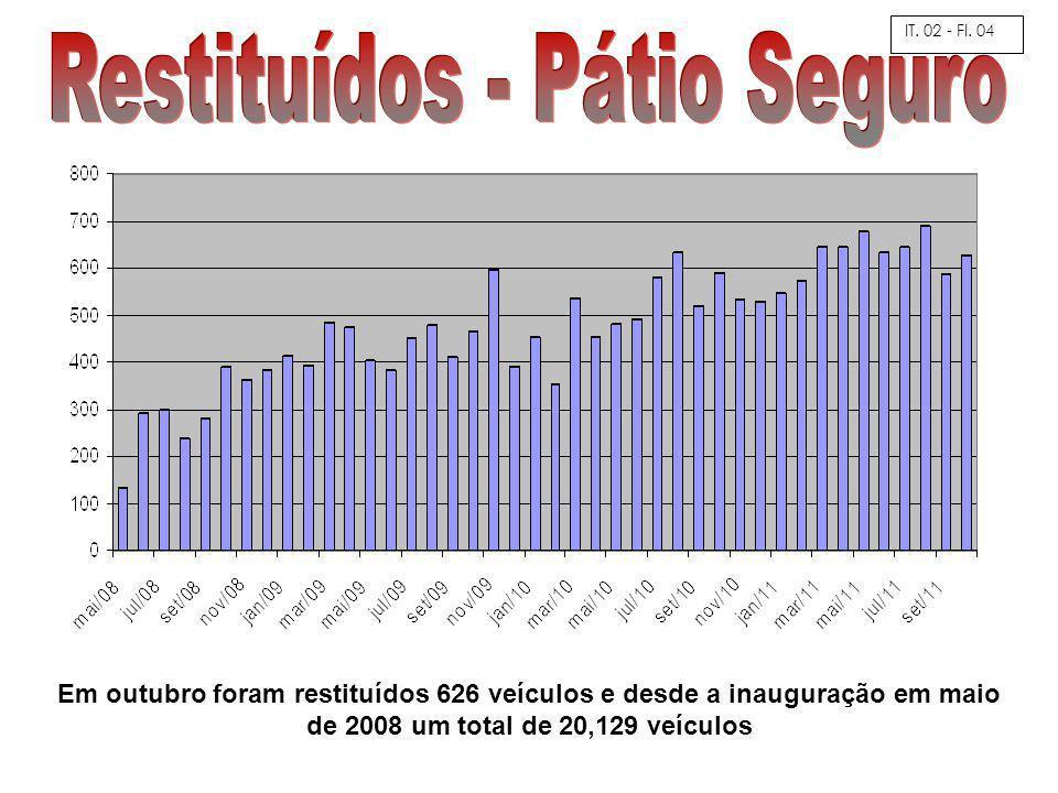 Em outubro foram restituídos 626 veículos e desde a inauguração em maio de 2008 um total de 20,129 veículos IT.