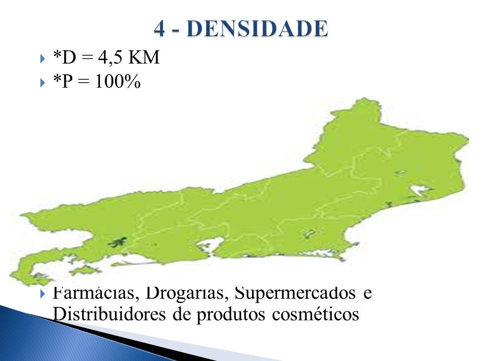 *D = 4,5 KM *P = 100% Farmácias, Drogarias, Supermercados e Distribuidores de produtos cosméticos