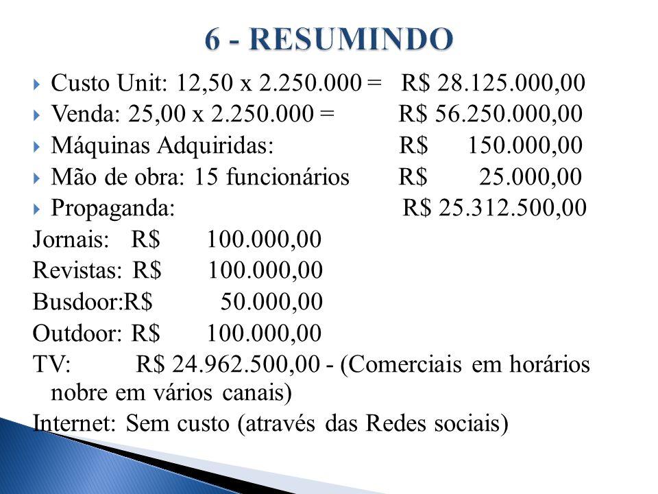 Custo Unit: 12,50 x 2.250.000 = R$ 28.125.000,00 Venda: 25,00 x 2.250.000 = R$ 56.250.000,00 Máquinas Adquiridas: R$ 150.000,00 Mão de obra: 15 funcio