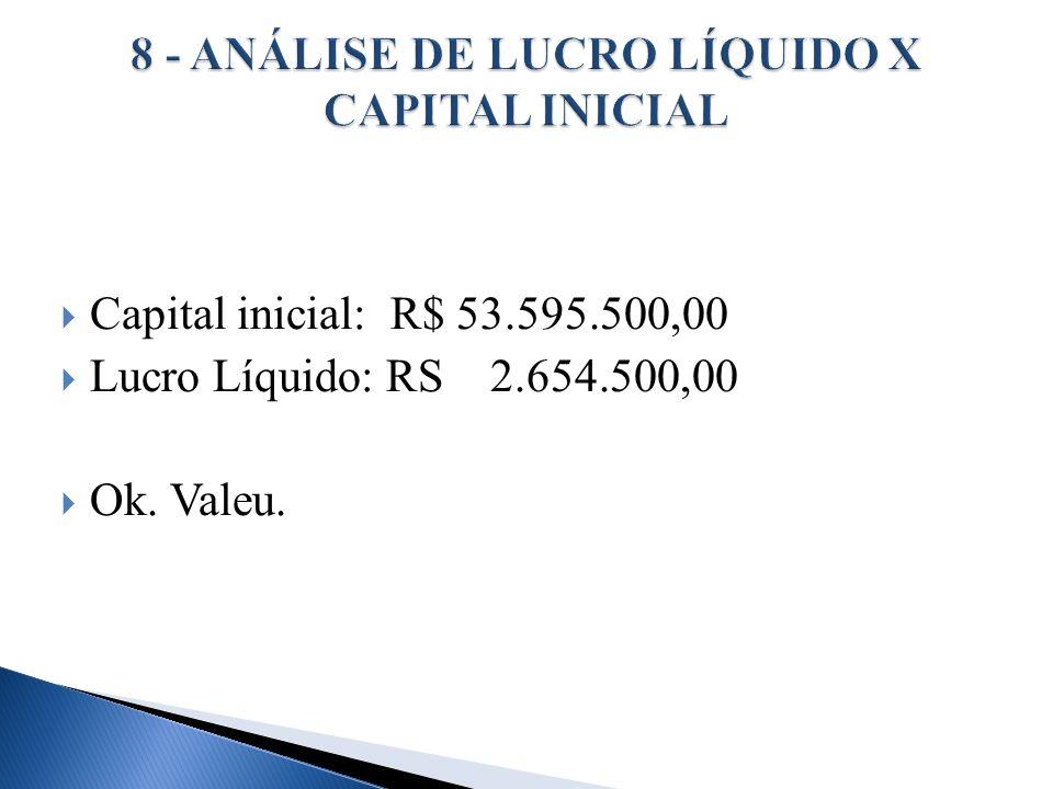 Capital inicial: R$ 53.595.500,00 Lucro Líquido: RS 2.654.500,00 Ok. Valeu.