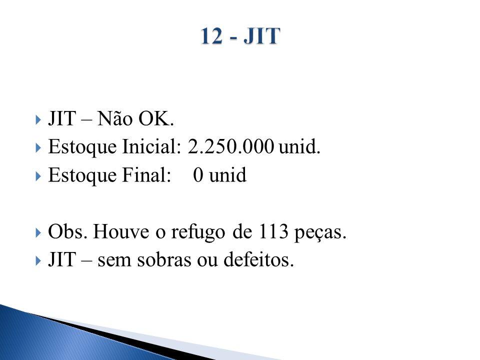 JIT – Não OK. Estoque Inicial: 2.250.000 unid. Estoque Final: 0 unid Obs. Houve o refugo de 113 peças. JIT – sem sobras ou defeitos.