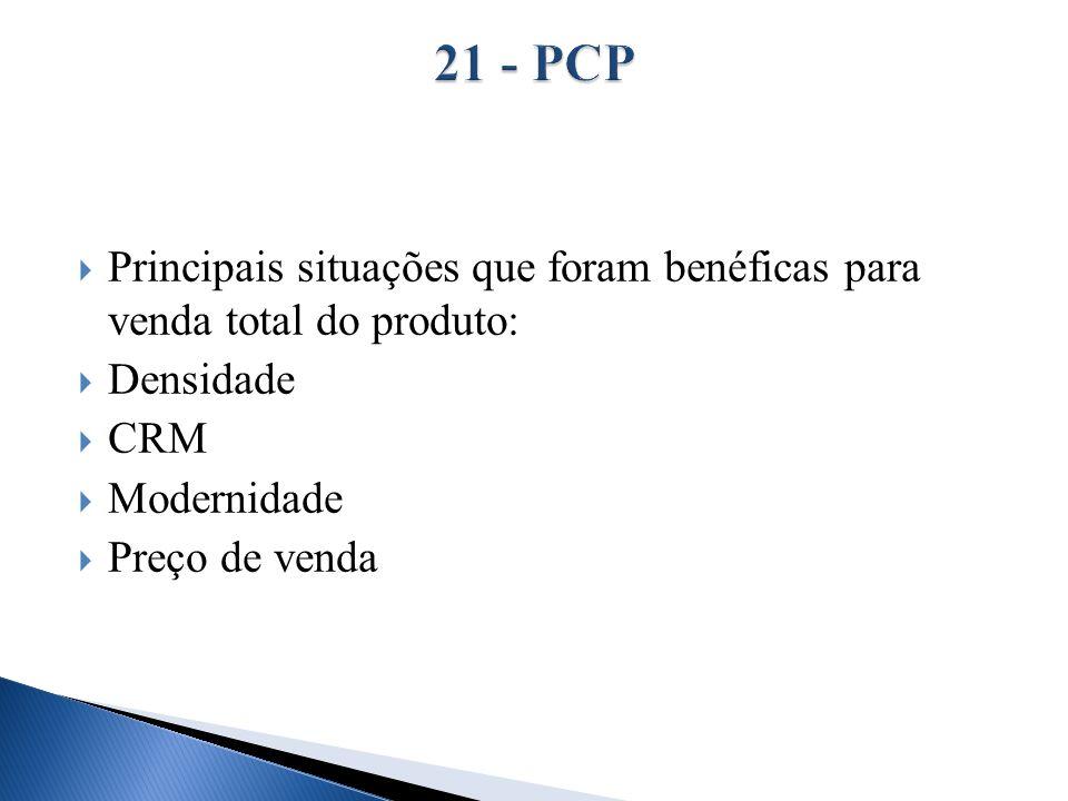 Principais situações que foram benéficas para venda total do produto: Densidade CRM Modernidade Preço de venda