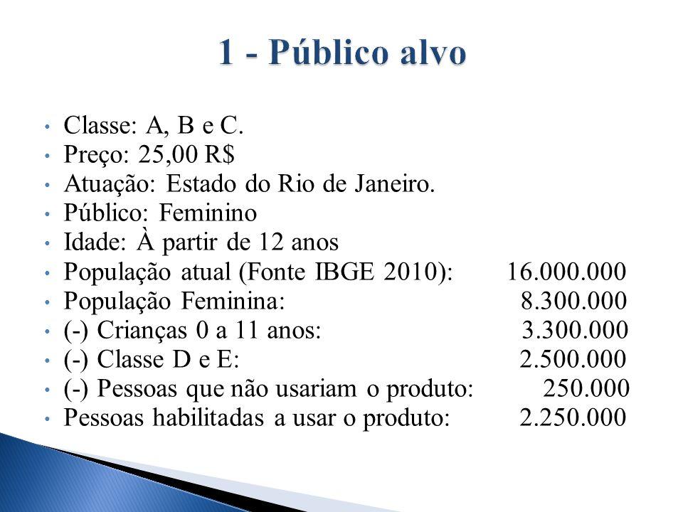 Classe: A, B e C. Preço: 25,00 R$ Atuação: Estado do Rio de Janeiro. Público: Feminino Idade: À partir de 12 anos População atual (Fonte IBGE 2010): 1