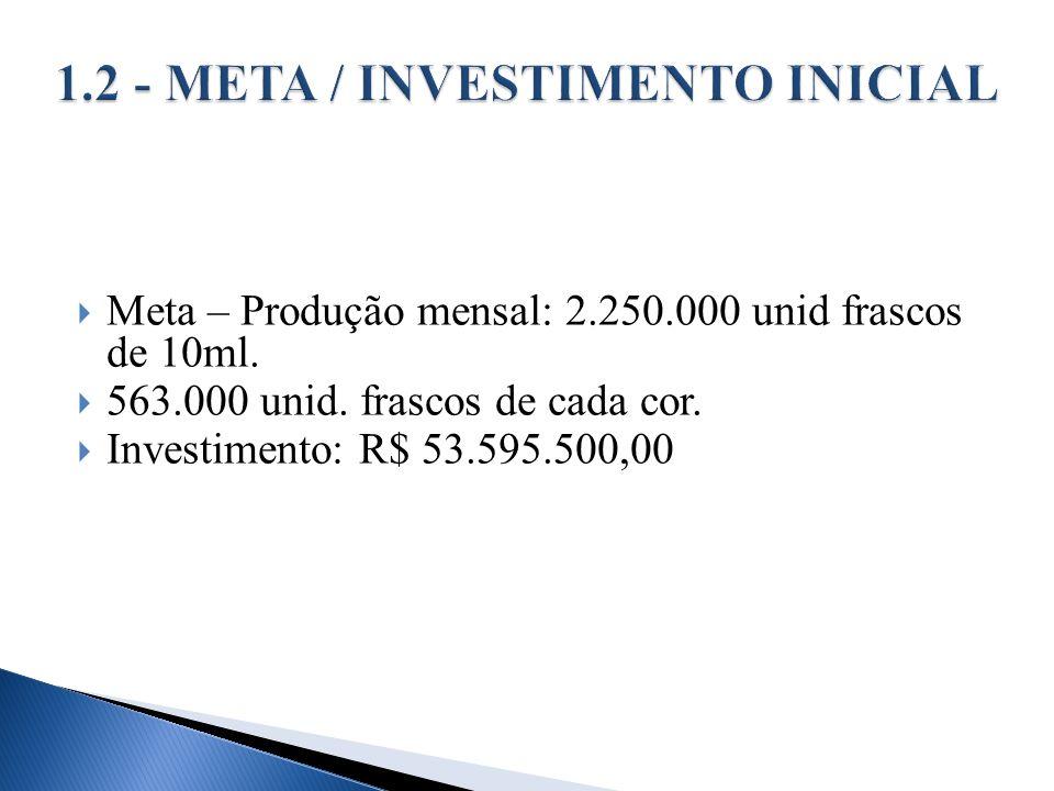 Meta – Produção mensal: 2.250.000 unid frascos de 10ml. 563.000 unid. frascos de cada cor. Investimento: R$ 53.595.500,00