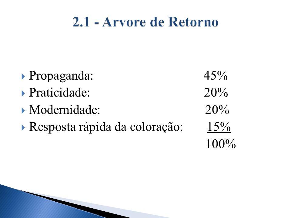 Propaganda: 45% Praticidade: 20% Modernidade: 20% Resposta rápida da coloração: 15% 100%