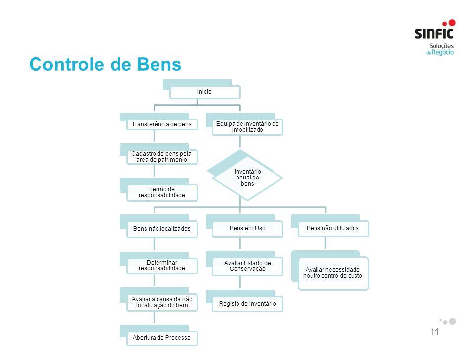 11 Controle de Bens Inicio Transferência de bens Cadastro de bens pela area de patrimonio Termo de responsabilidade Equipa de inventário de imobilizad