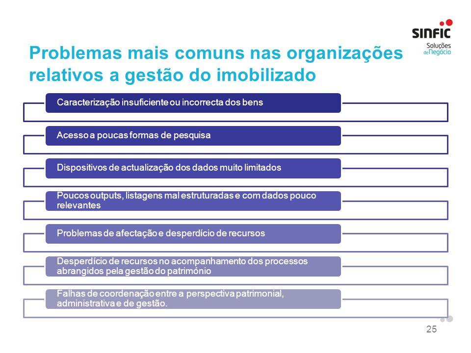 25 Problemas mais comuns nas organizações relativos a gestão do imobilizado Caracterização insuficiente ou incorrecta dos bensAcesso a poucas formas d