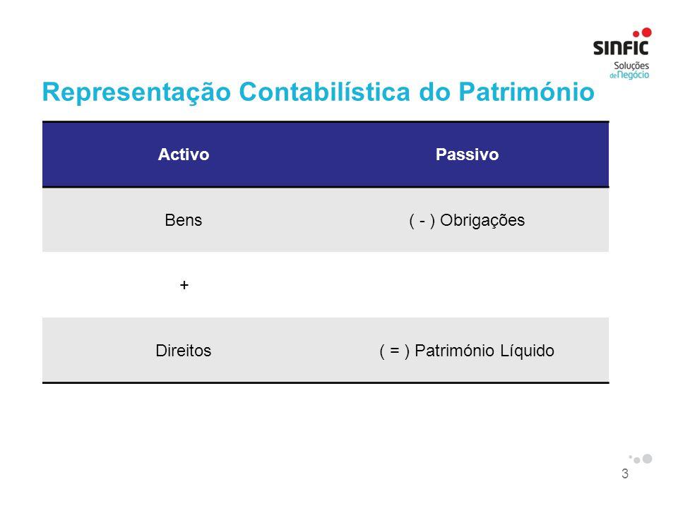 3 Representação Contabilística do Património ActivoPassivo Bens( - ) Obrigações + Direitos( = ) Património Líquido
