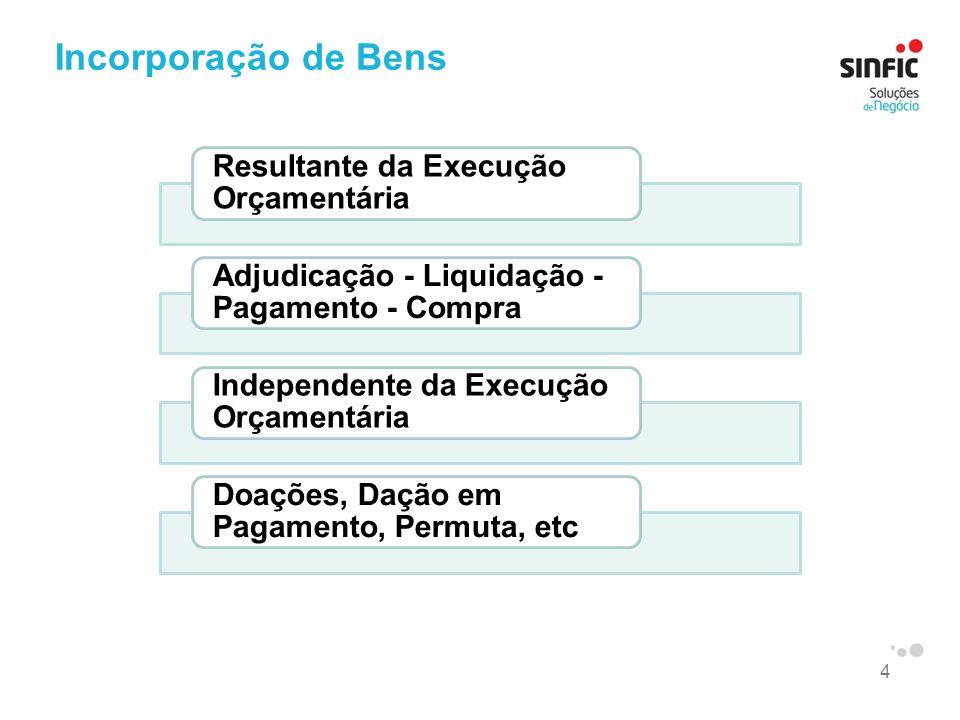 5 Desincorporarão de Bens Resultante da Execução Orçamentária Alienação Independente da Execução Orçamentária Consumo, Permuta, Extravio, Desgaste, etc.