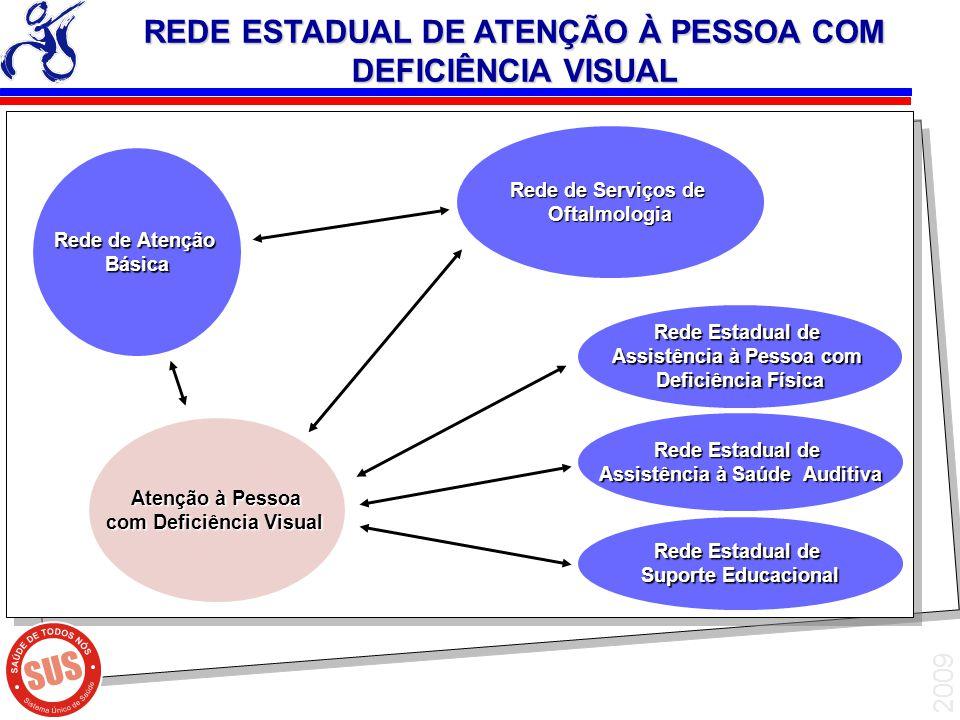 2009 Atenção à Pessoa Atenção à Pessoa com Deficiência Visual Rede de Atenção Básica Rede Estadual de Assistência à Pessoa com Deficiência Física Rede
