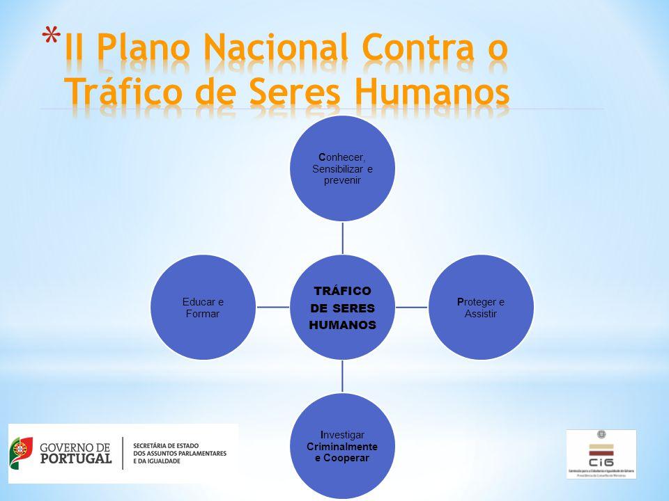 TRÁFICO DE SERES HUMANOS Conhecer, Sensibilizar e prevenir Proteger e Assistir Investigar Criminalmente e Cooperar Educar e Formar