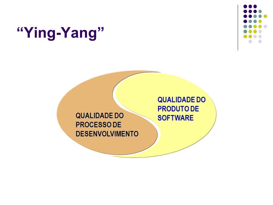 Ying-Yang QUALIDADE DO PRODUTO DE SOFTWARE QUALIDADE DO PROCESSO DE DESENVOLVIMENTO