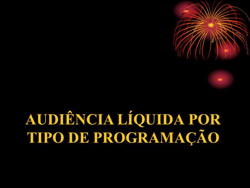 AUDIÊNCIA LÍQUIDA POR TIPO DE PROGRAMAÇÃO