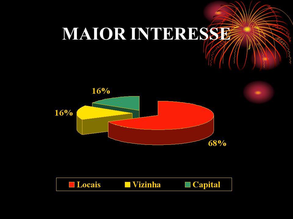 MAIOR INTERESSE