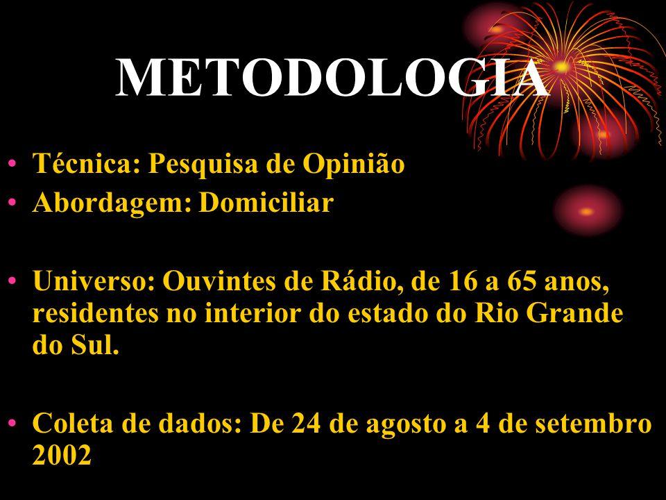 METODOLOGIA Técnica: Pesquisa de Opinião Abordagem: Domiciliar Universo: Ouvintes de Rádio, de 16 a 65 anos, residentes no interior do estado do Rio Grande do Sul.