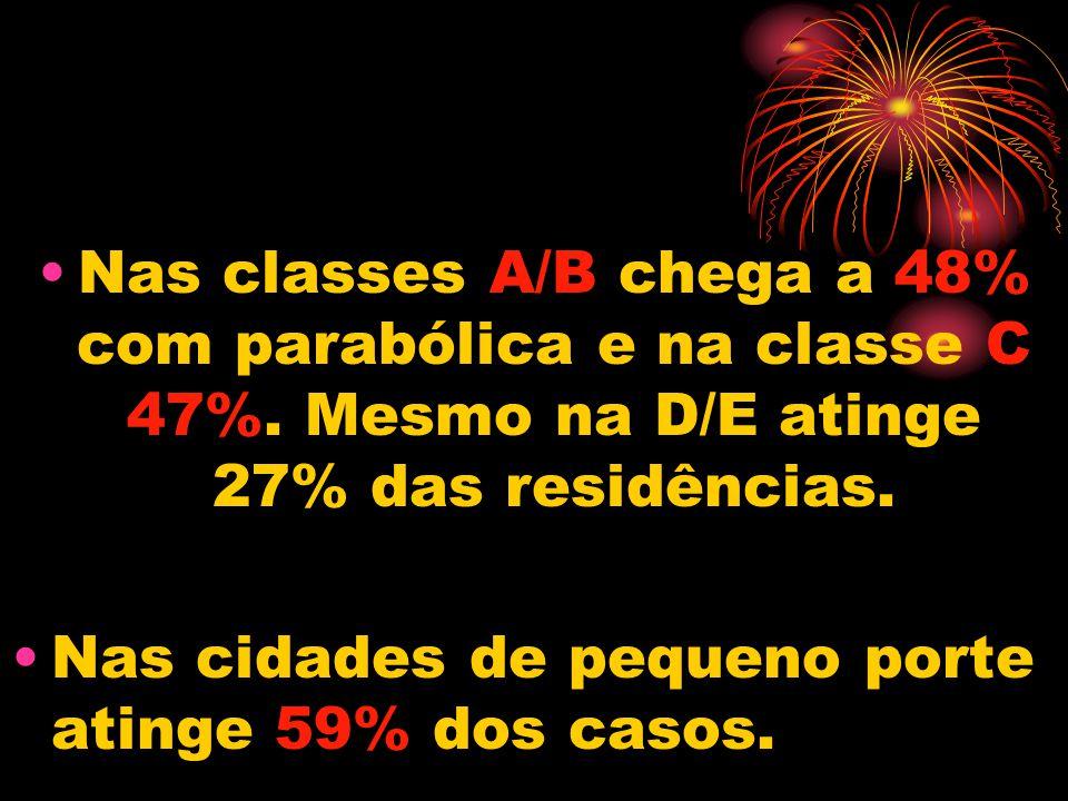Nas classes A/B chega a 48% com parabólica e na classe C 47%.