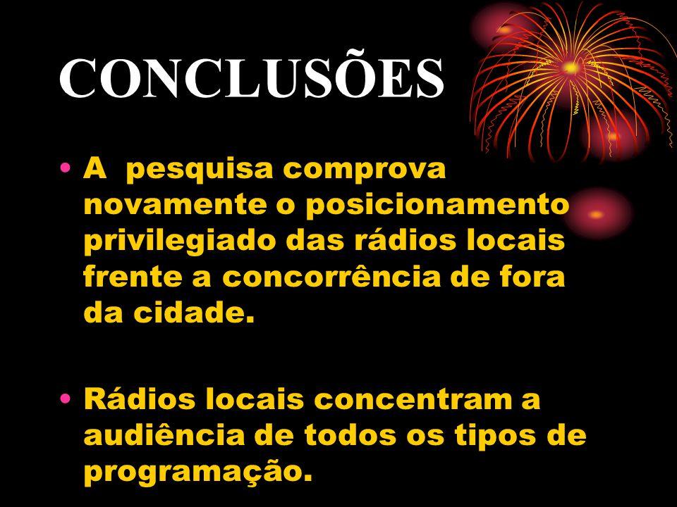 CONCLUSÕES A pesquisa comprova novamente o posicionamento privilegiado das rádios locais frente a concorrência de fora da cidade.