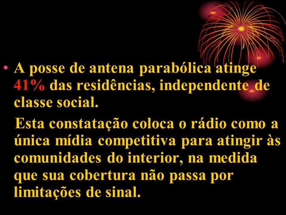 A posse de antena parabólica atinge 41% das residências, independente de classe social.