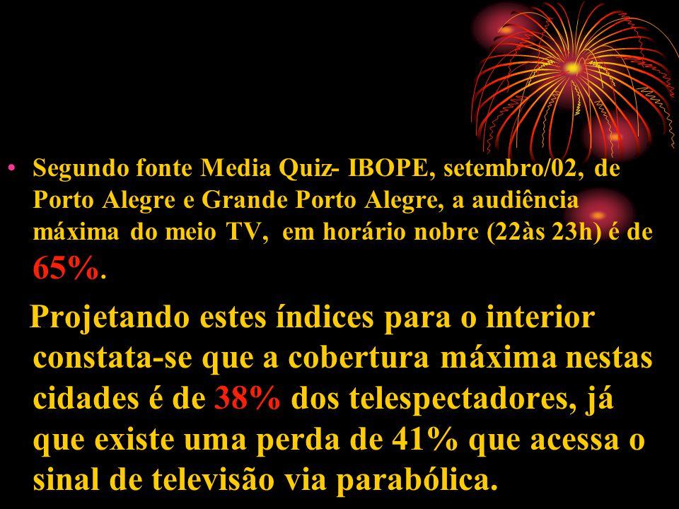 Segundo fonte Media Quiz- IBOPE, setembro/02, de Porto Alegre e Grande Porto Alegre, a audiência máxima do meio TV, em horário nobre (22às 23h) é de 65%.