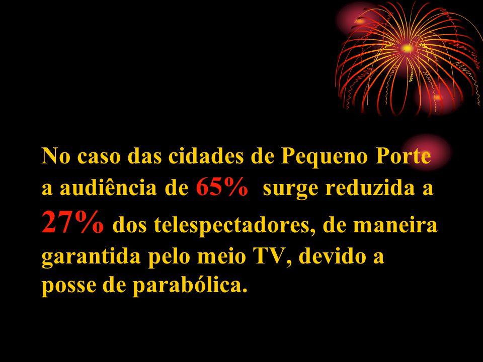No caso das cidades de Pequeno Porte a audiência de 65% surge reduzida a 27% dos telespectadores, de maneira garantida pelo meio TV, devido a posse de parabólica.