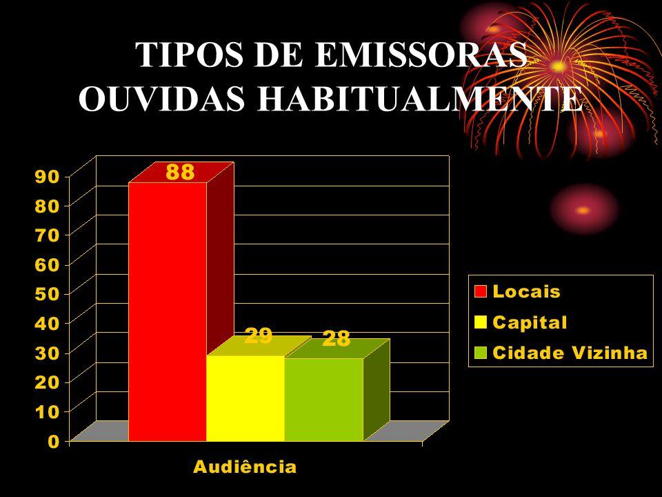 TIPOS DE EMISSORAS OUVIDAS HABITUALMENTE