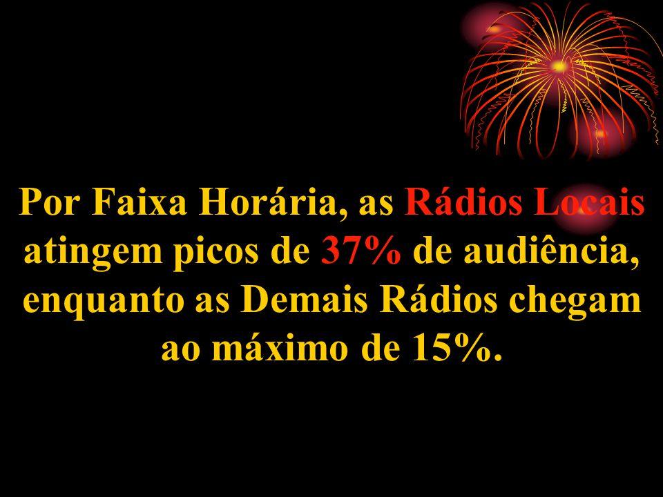 Por Faixa Horária, as Rádios Locais atingem picos de 37% de audiência, enquanto as Demais Rádios chegam ao máximo de 15%.