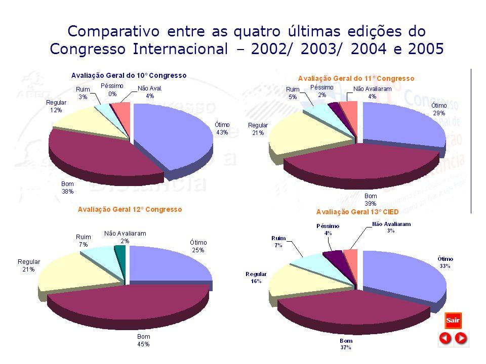 Comparativo entre as quatro últimas edições do Congresso Internacional – 2002/ 2003/ 2004 e 2005 Sair