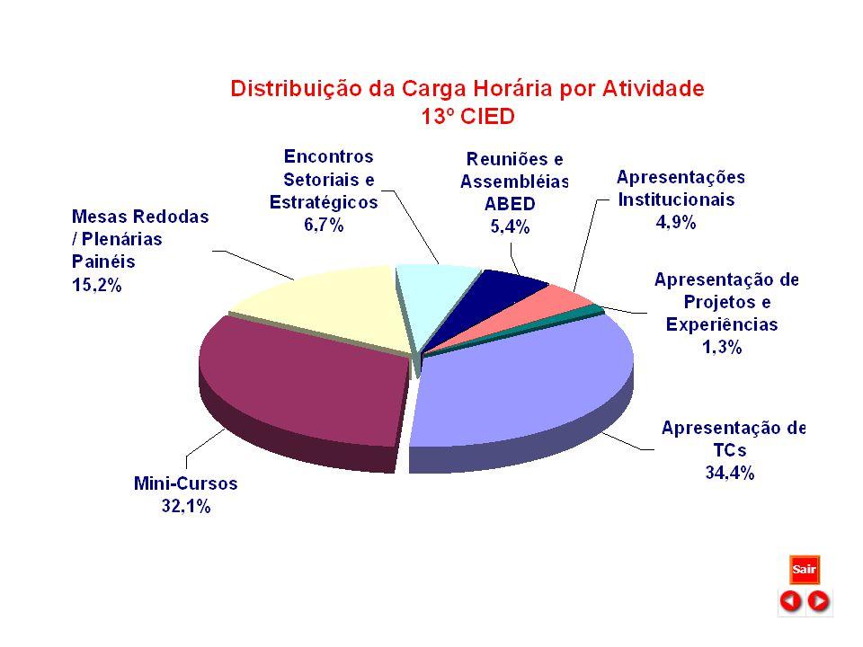 12 a 15 de abril de 2003 - Universidade Federal de Minas Gerais Belo Horizonte - MG Sair