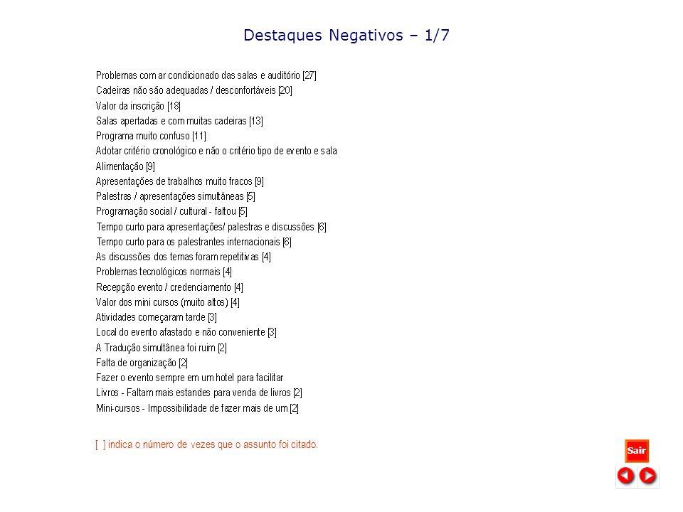 Destaques Negativos – 1/7 Sair [ ] indica o número de vezes que o assunto foi citado.